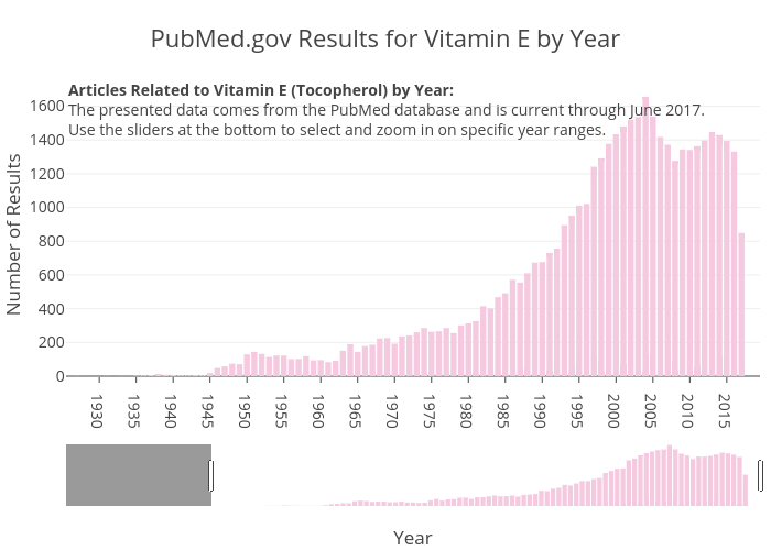 PubMed.gov Results for Vitamin E by Year   bar chart made by Zwintrob   plotly