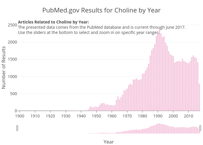 PubMed.gov Results for Choline by Year | bar chart made by Zwintrob | plotly