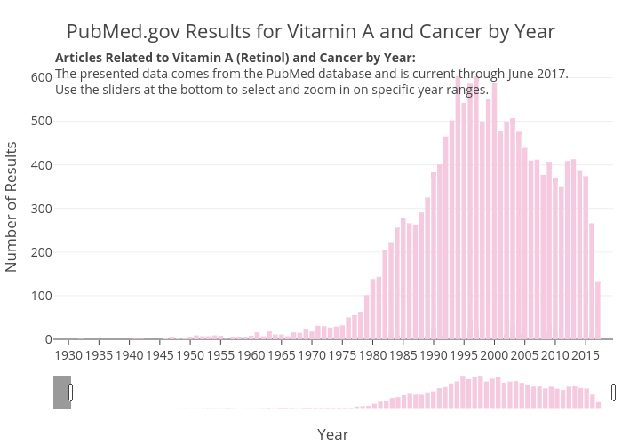 PubMed.gov Results for Vitamin A and Cancer by Year | bar chart made by Zwintrob | plotly