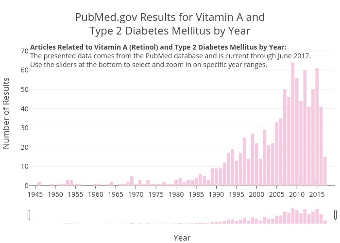 PubMed.gov Results for Vitamin A andType 2 Diabetes Mellitus by Year | bar chart made by Zwintrob | plotly