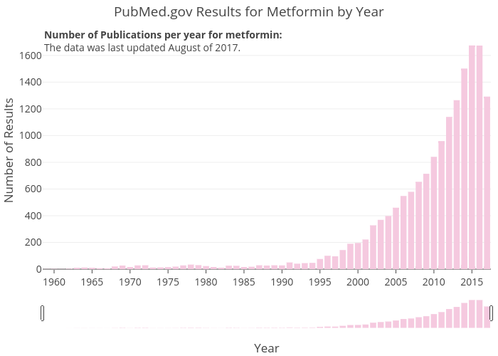 PubMed.gov Results for Metformin by Year | bar chart made by Zwintrob | plotly