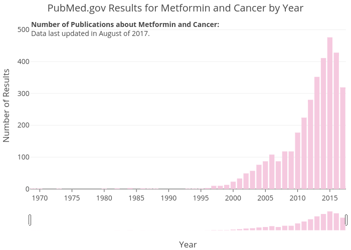 PubMed.gov Results for Metformin and Cancer by Year | bar chart made by Zwintrob | plotly